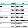 世界に誇れる日本企業ランキングwwwwww