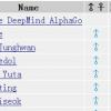 [悲報]囲碁ランキングの世界1位が「AlphaGo」に
