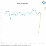 [衝撃]ポケモンGO単体の課金収益>>>>他のスマホゲームをすべて足した課金