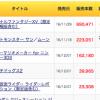 [朗報]FF15の国内初週販売数は69万本