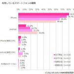 女子高生のiPhone所有率、脅威の84.8%にwwwww